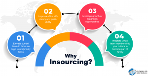 Insourcing Infographic